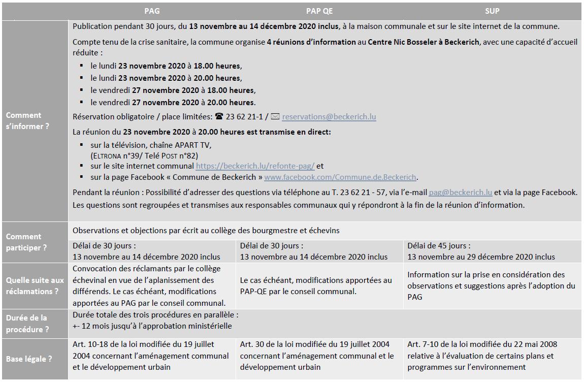 tableau des délais dans le cadre de la refonte du PAG